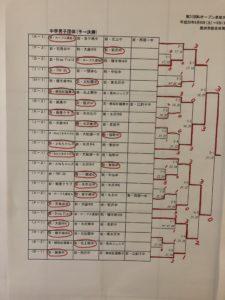 男子団体 決勝トーナメント 結果